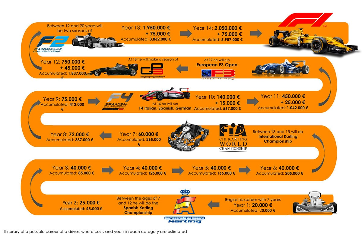 idea-of-cost-from-karting-to-F1.jpg